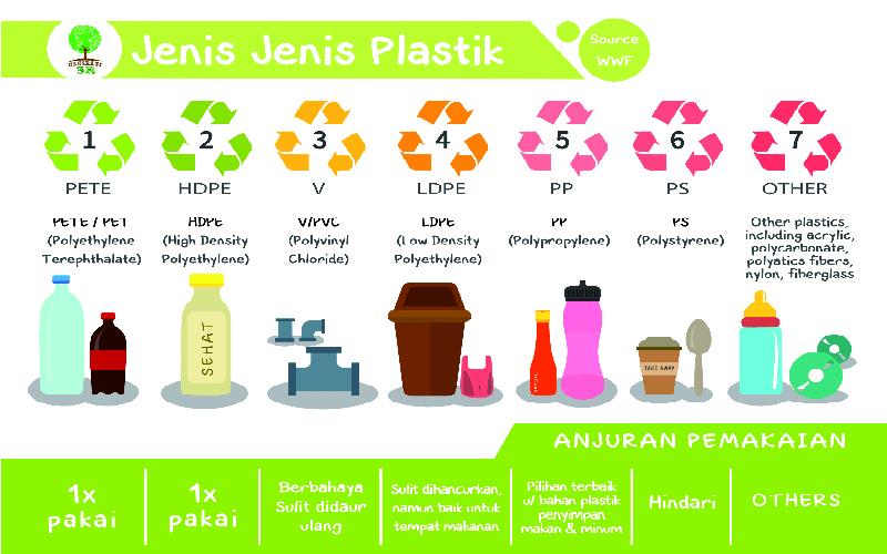 Jenis - jenis Plastik